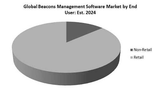 Beacons Management Software Market Share