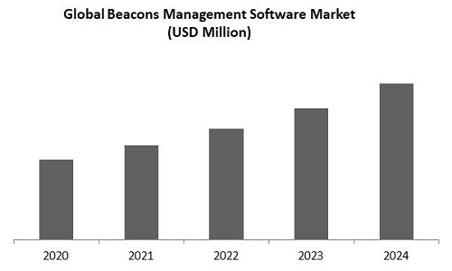 Beacons Management Software Market Size