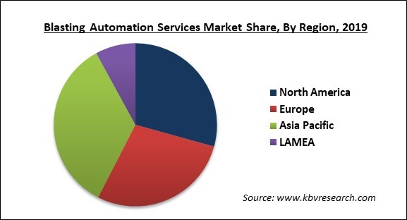 Blasting Automation Services Market Share