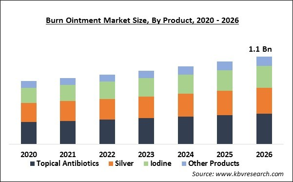 Burn Ointment Market Size