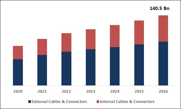 Cables and Connector Market Size