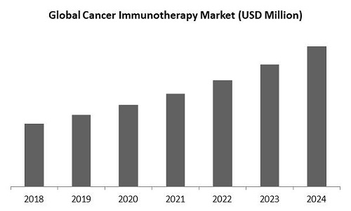 Cancer Immunotherapy Market Size