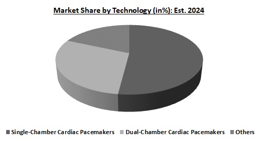 Cardiac Pacemaker Market Share