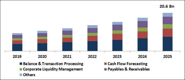 Cash Management System Market Size