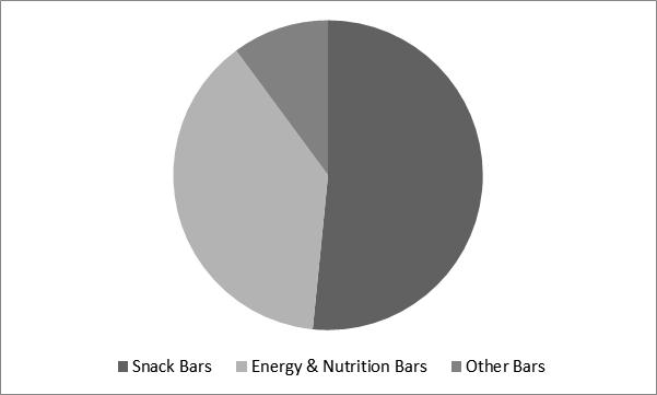 Cereal Bar Market Share