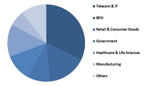 Cloud Services Brokerage Market Share