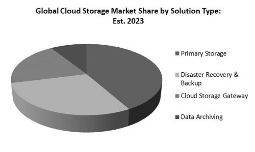 Cloud Storage Market Share