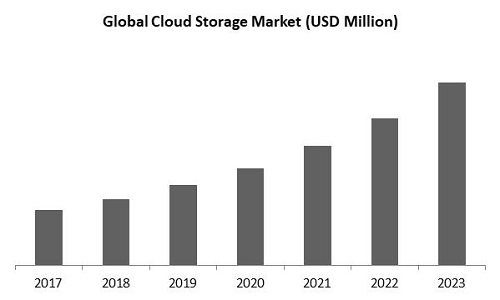 Cloud Storage Market Size