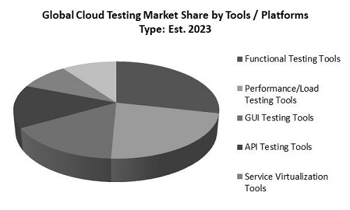 Cloud Testing Market Share