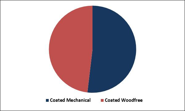 Coated Paper Market Share