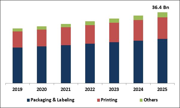Coated Paper Market Size