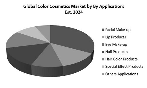 Color Cosmetics Market Share