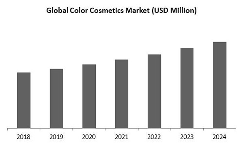 Color Cosmetics Market Size