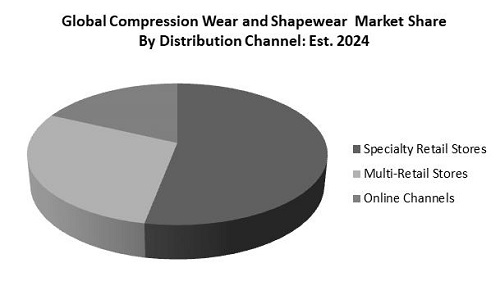 Compression Wear and Shapewear Market Share