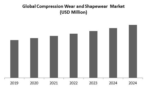 Compression Wear and Shapewear Market Size