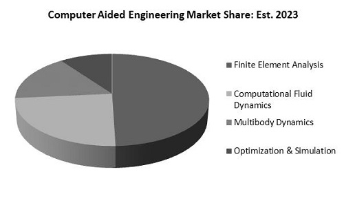 Computer Aided Engineering Market Share