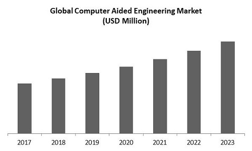 Computer Aided Engineering Market Size