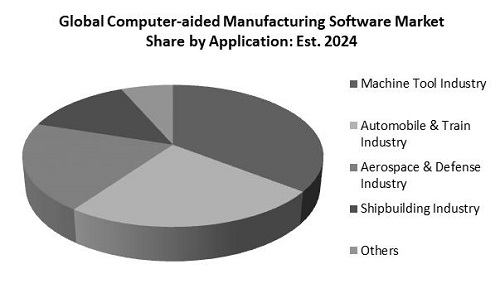 Computer Aided Manufacturing Software Market Share