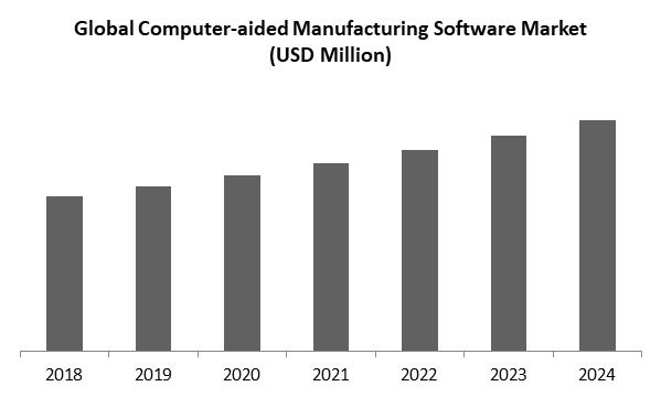 Computer Aided Manufacturing Software Market Size
