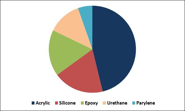 Conformal Coatings Market Share