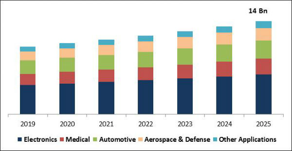 Conformal Coatings Market Size