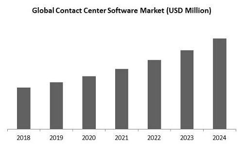 Contact Center Software Market Size