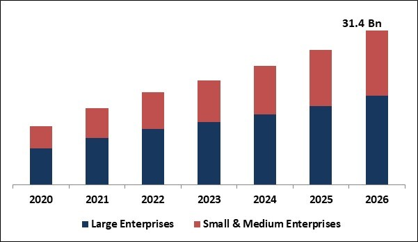 Contact Center Transformation Market Size