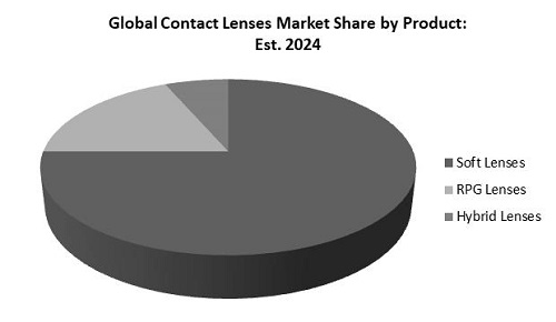 Contact Lenses Market Share