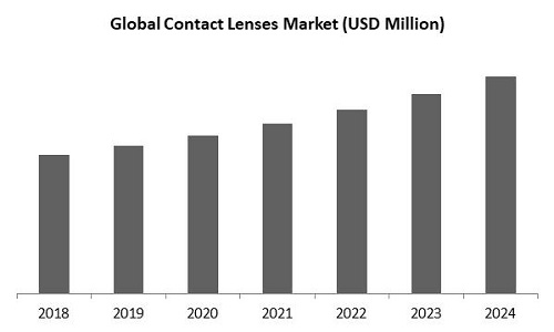 Contact Lenses Market Size