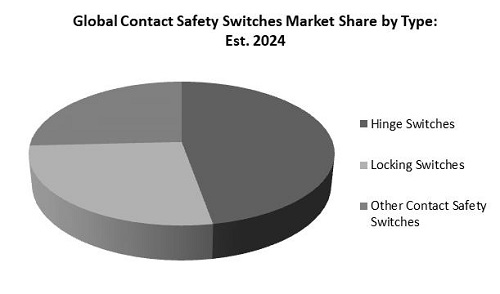 Safety Switch Market Share