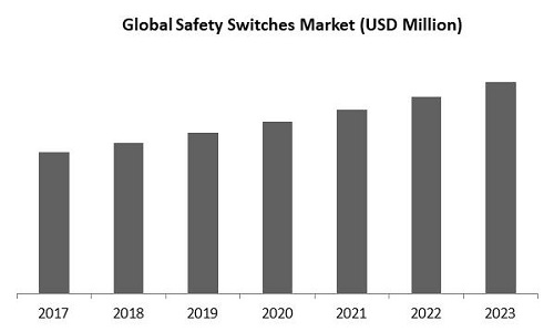 Contact Safety Switches Market Size