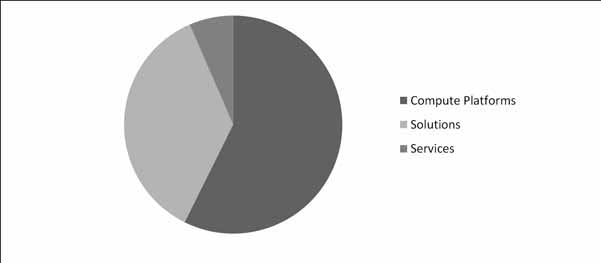 Conversational Systems Market Share