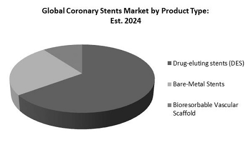 Coronary Stents Market Share