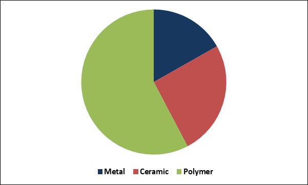 Cranial Implants Market Share