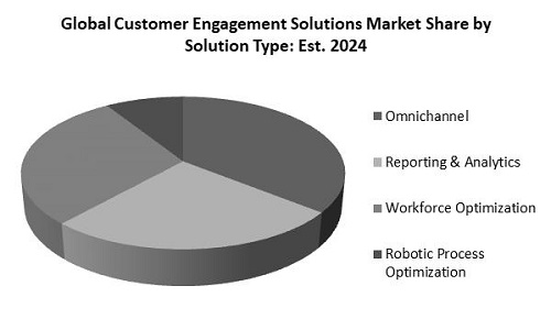 Customer Engagement Solutions Market Share