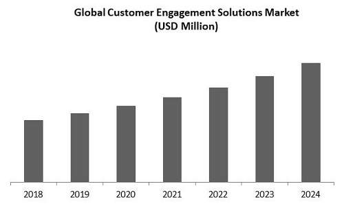 Customer Engagement Solutions Market Size
