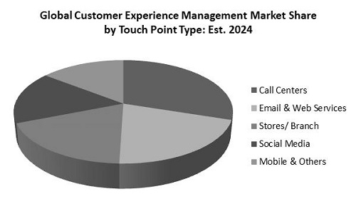 Customer Experience Management Market Share