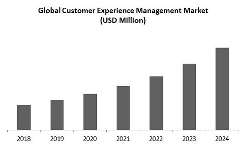 Customer Experience Management Market Size