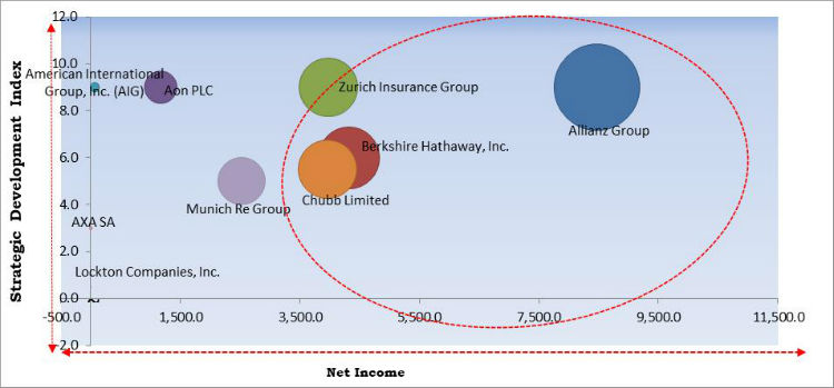 Cyber Insurance Market Cardinal Matrix