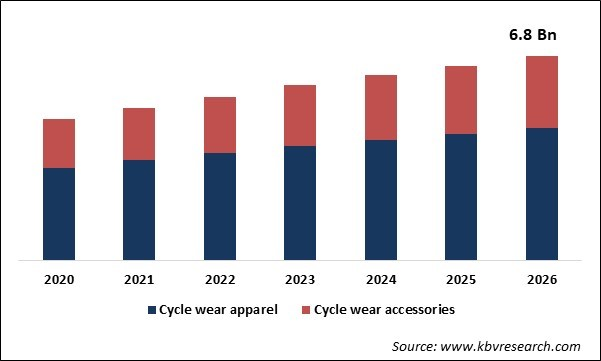 Cycling Wear Market Size