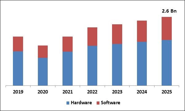 Data Acquisition System (DAQ) Market Size