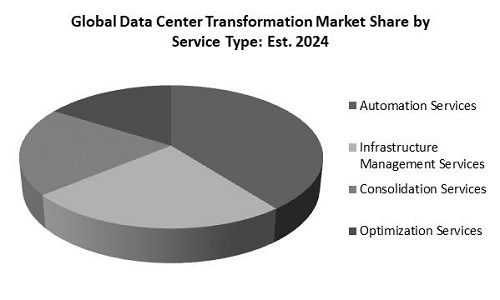 Data Center Transformation Market Share