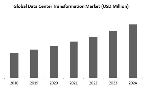 Data Center Transformation Market Size