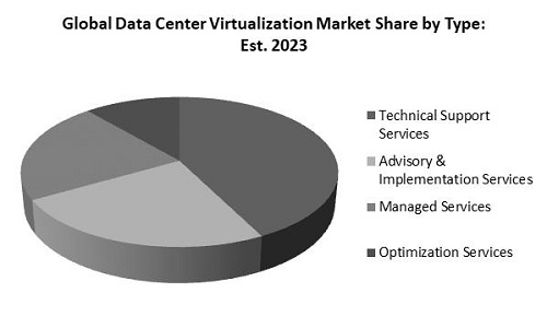 Data Center Virtualization Market Share