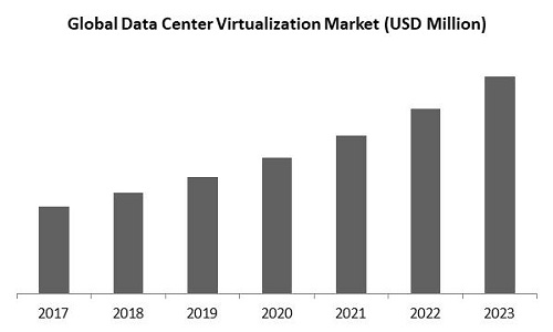 Data Center Virtualization Market Size