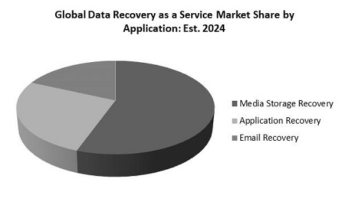 Data Recovery as a Service Market Share