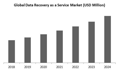 Data Recovery as a Service Market Size