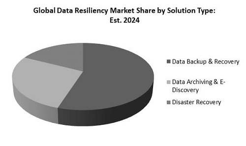 Data Resiliency Market Share