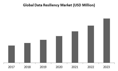 Data Resiliency Market Size