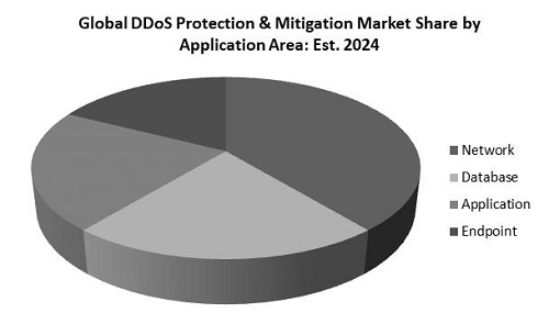DDoS Protection and Mitigation Market Share